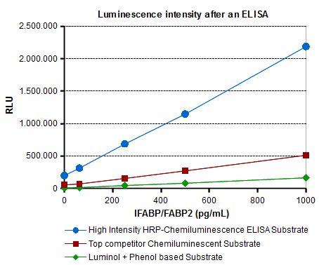 Chemiluminescence Substrate