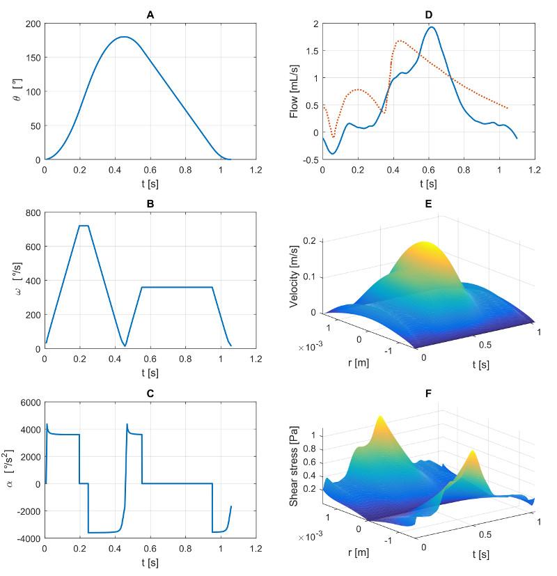 Velocity and shear stress profiles